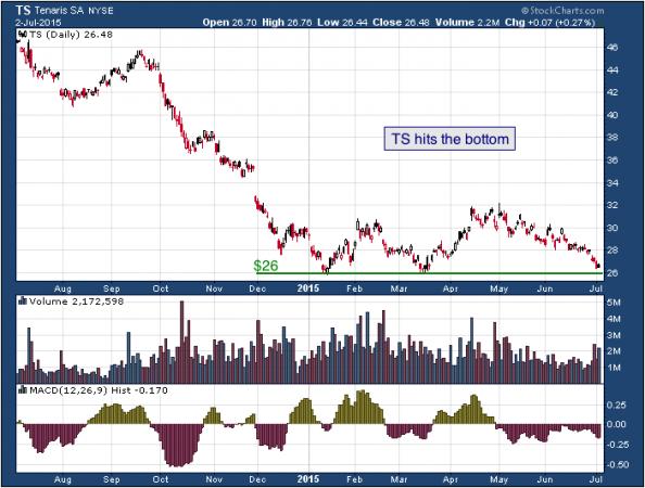 1-year chart of Tenaris (NYSE: TS)