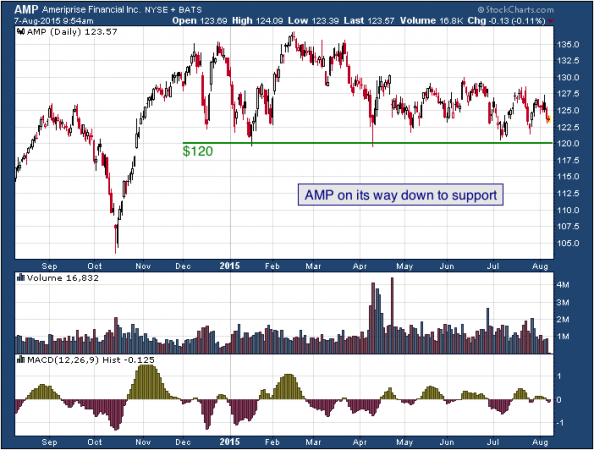 1-year chart of Ameriprise (NYSE: AMP)
