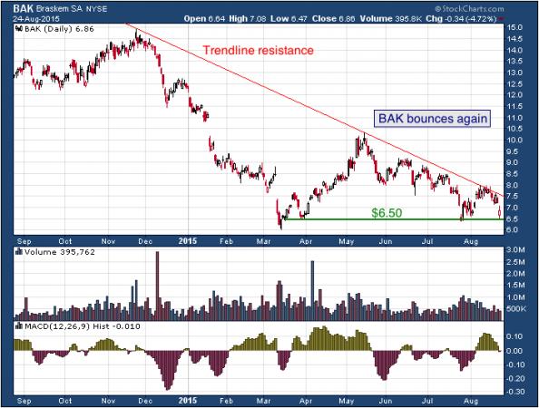 1-year chart of Braskem (NYSE: BAK)