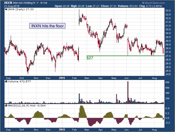 1-year chart of InterXion (NYSE: INXN)