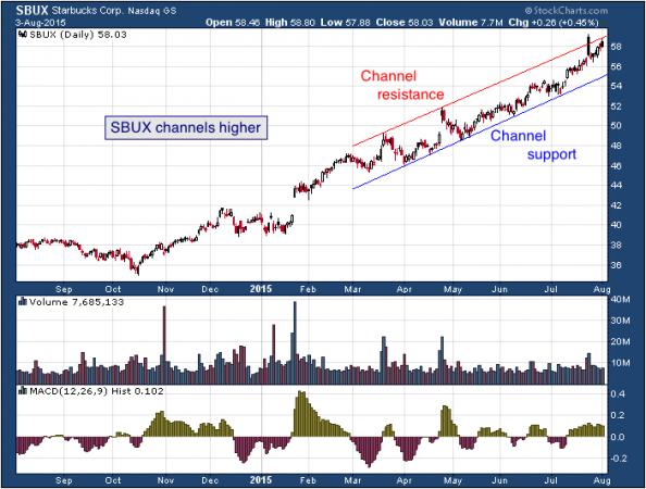 1-year chart of Starbucks (NASDAQ: SBUX)