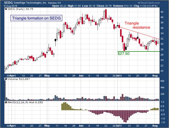 1-year chart of SolarEdge (NASDAQ: SEDG)