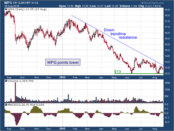 1-year chart of WP Glimcher Inc (NYSE: WPG)