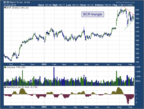 1-year chart of C.R. (NYSE: BCR)