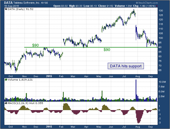 1-year chart of Tableau (NYSE: DATA)