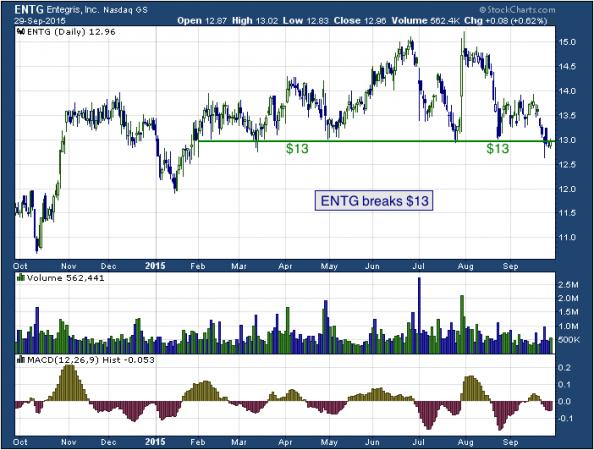 1-year chart of Entegris (NASDAQ: ENTG)