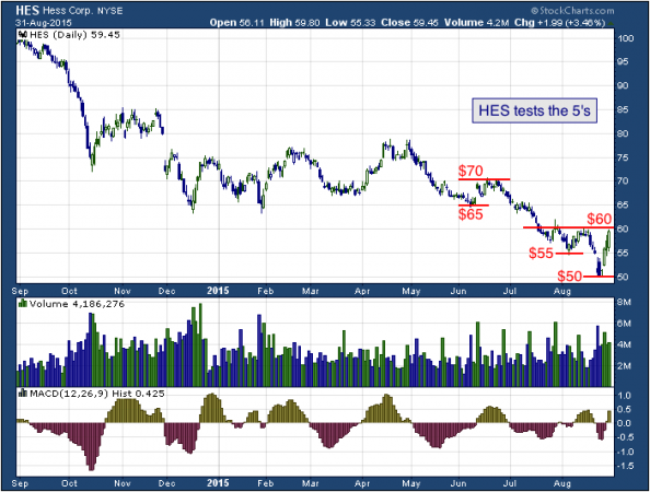 1-year chart of Hess (NYSE: HES)