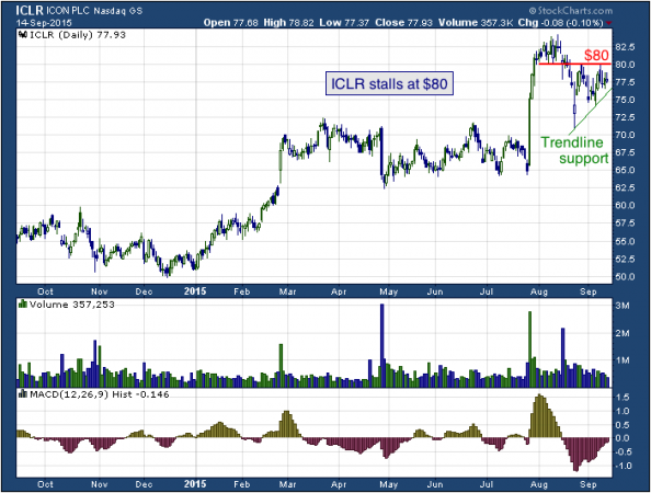 1-year chart of ICON (NASDAQ: ICLR)