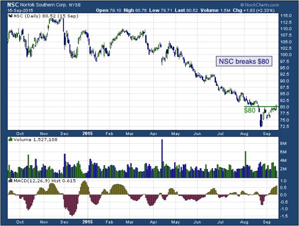 1-year chart of Norfolk (NYSE: NSC)