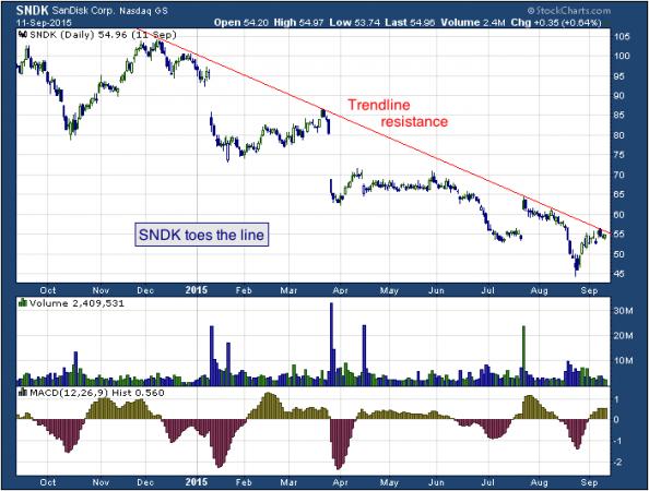 1-year chart of SanDisk (NASDAQ: SNDK)