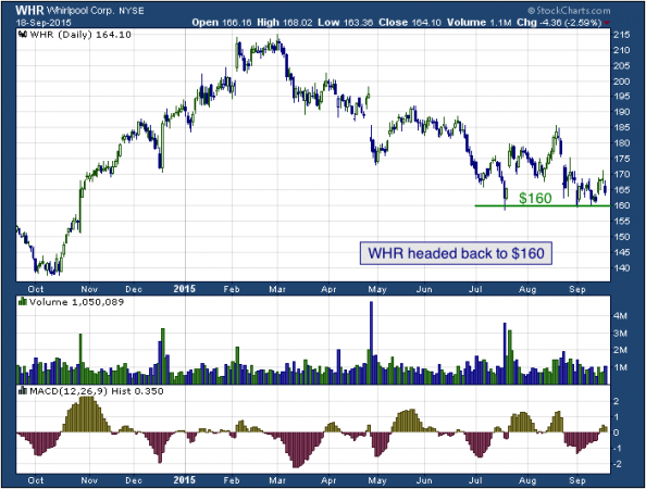 1-year chart of Whirlpool (NYSE: WHR)