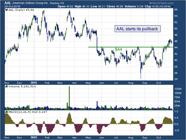 1-year chart of Norfolk (NASDAQ: AAL)