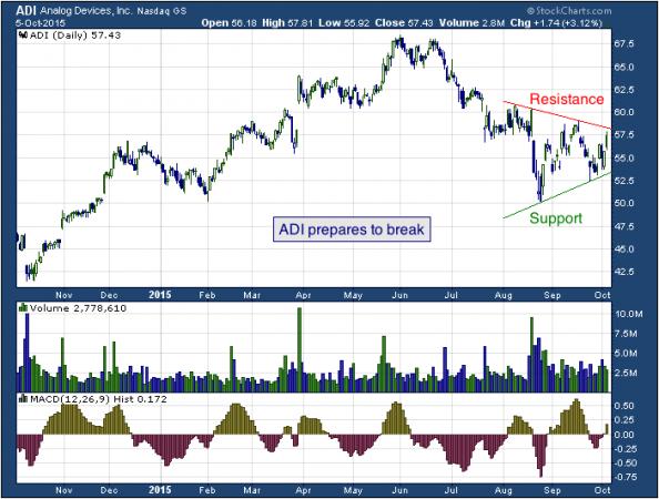 1-year chart of Analog (NASDAQ: ADI)