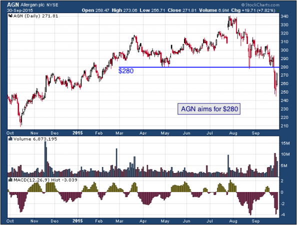1-year chart of Allergen (NYSE: AGN)