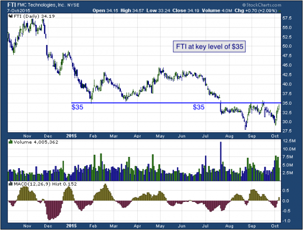 1-year chart of FMC (NYSE: FTI)