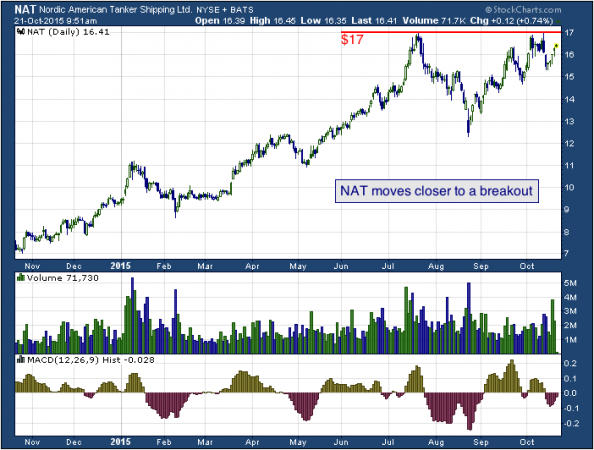 NAT moves closer to a breakout
