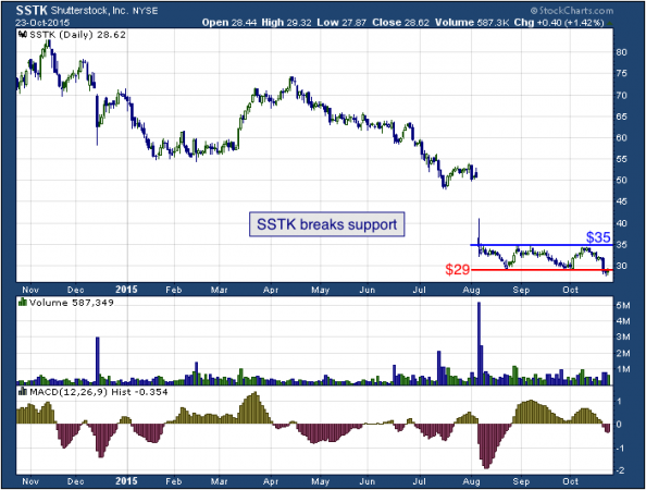 1-year chart of Shutterstock (NYSE: SSTK)