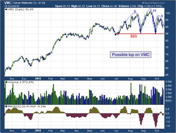 2-year chart of Vulcan (NYSE: VMC)