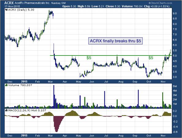 1-year chart of AcelRx (NASDAQ: ACRX)