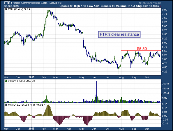 1-year chart of Frontier (NASDAQ: FTR)