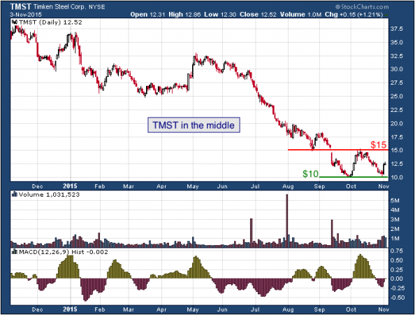 1-year chart of Timken (NYSE: TMST)