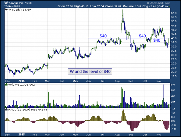 1-year chart of Wayfair (NYSE: W)