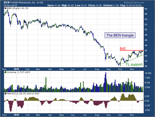 1-year chart of Franklin (NYSE: BEN)