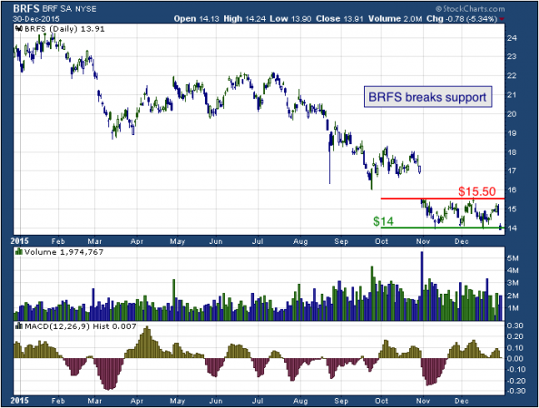 1-year chart of BRF (NYSE: BRFS)