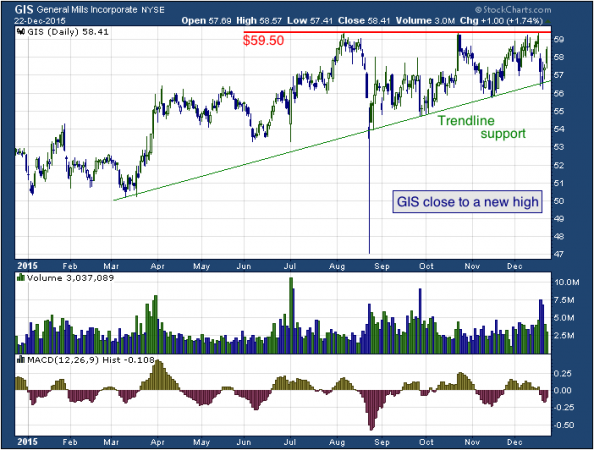 1-year chart of Mills (NYSE: GIS)