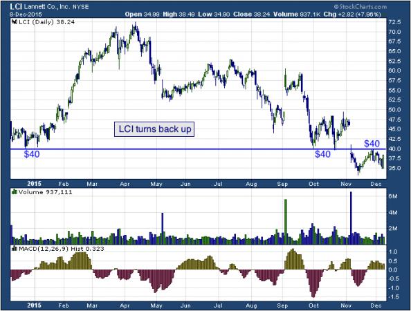 1-year chart of Lannett (NYSE: LCI)