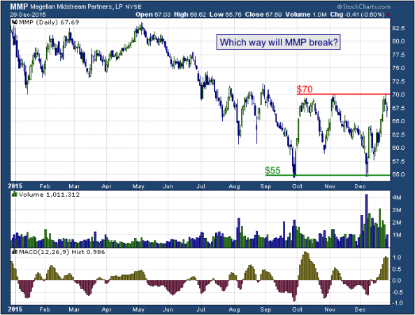 1-year chart of Magellan (NYSE: MMP)