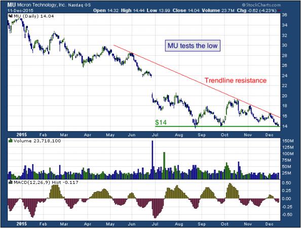 1-year chart of Micron (NASDAQ: MU)