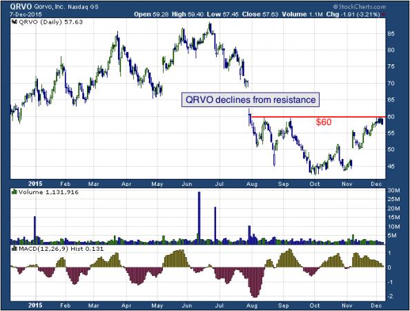 1-year chart of Qorvo (NASDAQ: QRVO)