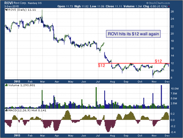 1-year chart of ROVI (NASDAQ: ROVI)