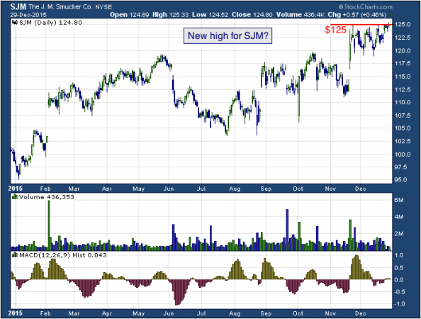 1-year chart of J.M. (NYSE: SJM)