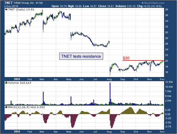 1-year chart of TriNet (NYSE: TNET)