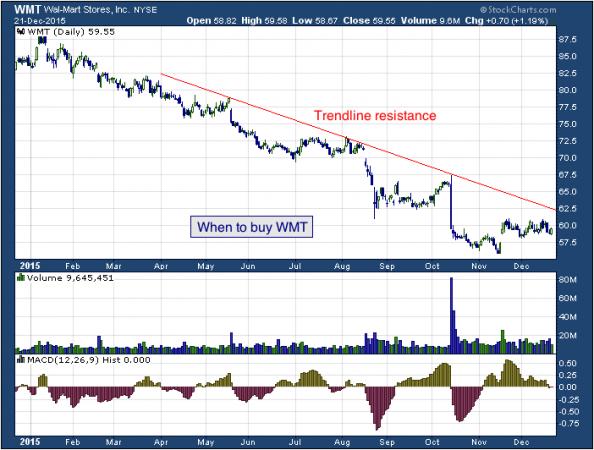 1-year chart of Wal-Mart (NYSE: WMT)