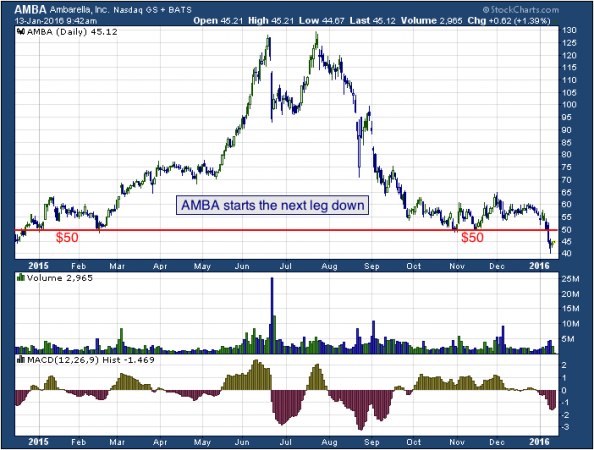 1-year chart of Ambarella (NASDAQ: AMBA)