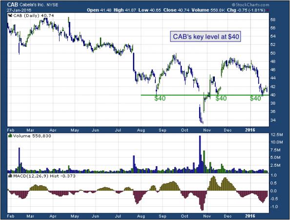 1-year chart of Cabela's (NYSE: CAB)