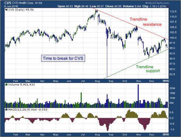 1-year chart of CVS (NYSE: CVS)