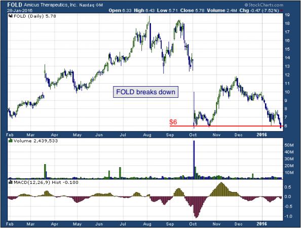 1-year chart of Amicus (NASDAQ: FOLD)