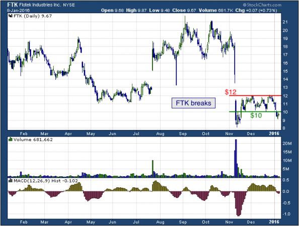 1-year chart of Flotek (NYSE: FTK)