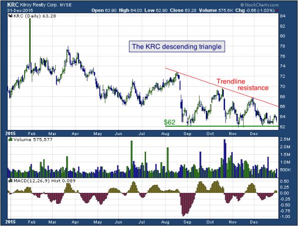 1-year chart of Kilroy (NYSE: KRC)