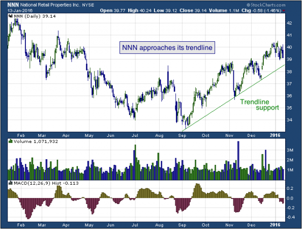 1-year chart of National (NYSE: NNN)