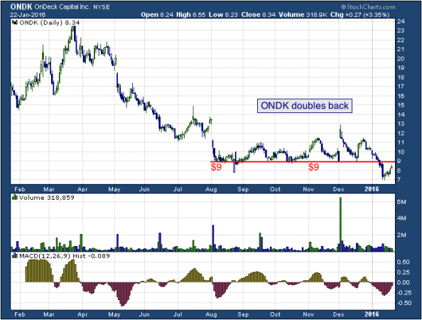 1-year chart of On Deck (NYSE: ONDK)