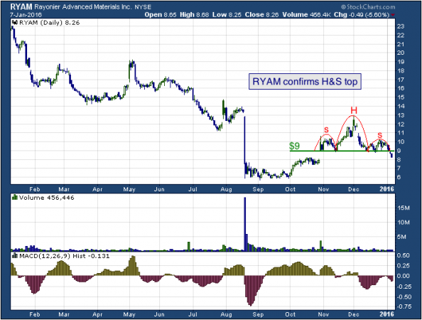 1-year chart of Rayonier (NYSE: RYAM)