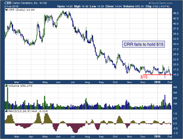 1-year chart of Carbo (NYSE: CRR)