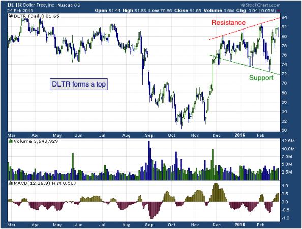 1-year chart of Dollar (NASDAQ: DLTR)