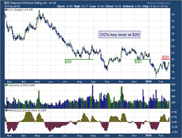 1-year chart of Diamond's (NYSE: DO)