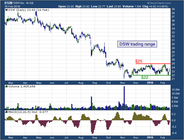 1-year chart of DSW (NYSE: DSW)